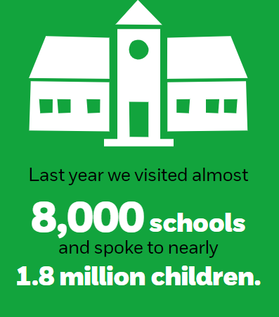 Last year we visited almost 8000 schools and spoke to nearly 1.8 million children.